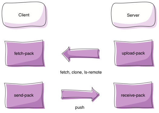 Pack commands on client and server