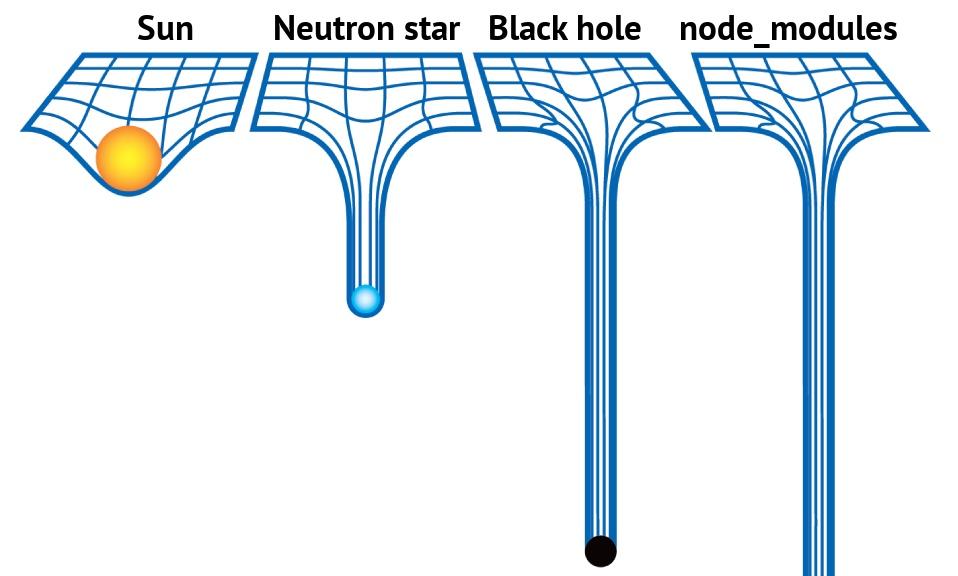 npm 黑洞